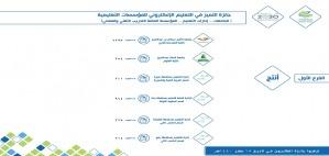 جامعة الأمير سطام تحصل على جائزة التميز في التعلم الالكتروني