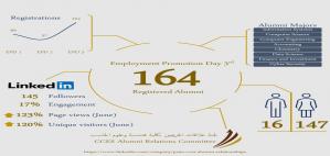 """لجنة علاقات الخريجين بكلية هندسة وعلوم الحاسب تطور منظومة مخرجاتها التعليمية في برنامج """"يوم التسويق الوظيفي"""" بنسخته الثالثة"""