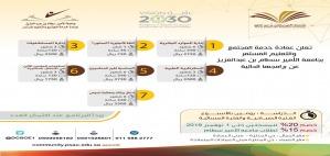 فتح التسجيل في البرامج التدريبية المتخصصة بالجامعة