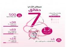 كليات الأفلاج (قسم الطالبات) تُقيم برنامجاً توعوياً عن سرطان الثدي