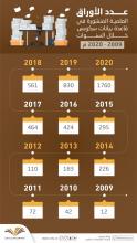 بدعم يصل لـ 16 مليون ريال جامعة الأمير سطام تتجاوز 1700 بحث مصنف